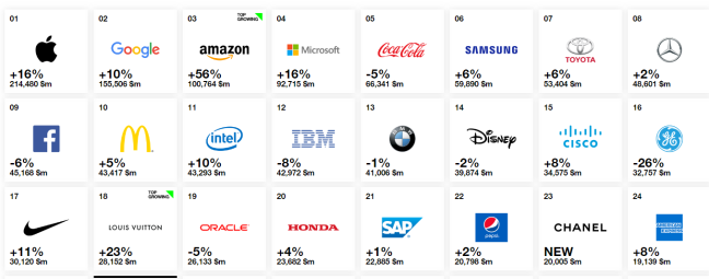 marcas internacionais